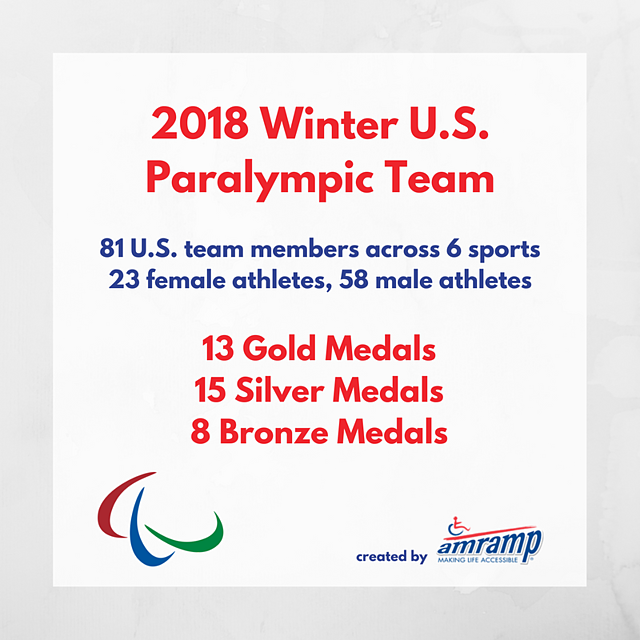 2018 Winter U.S. Paralympic Team by the numbers.png