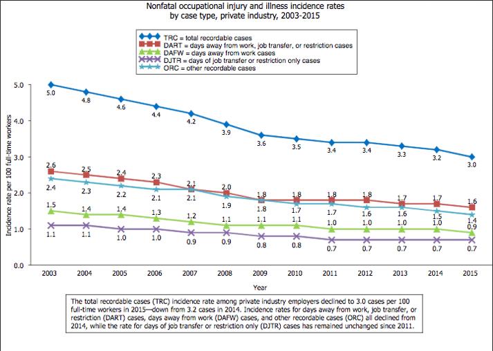 NonOccupationalInjury_Chart_2003_2015.png