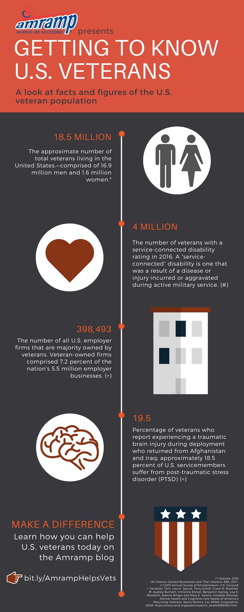 Amramp Veterans Day infographic